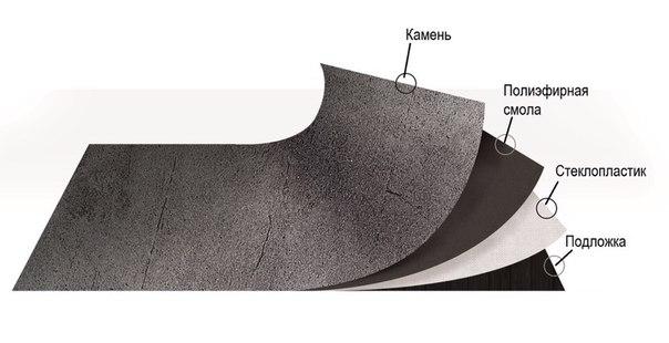 Структура каменного шпона